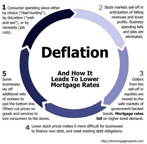 The relationship between deflation and mortgage rates