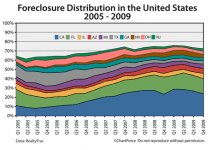 Foreclosure distribution in the United States 2005-2009