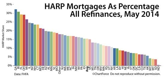 HARP 2: Home Affordable Refinance Program loans as a percentage of all conforming refiannce
