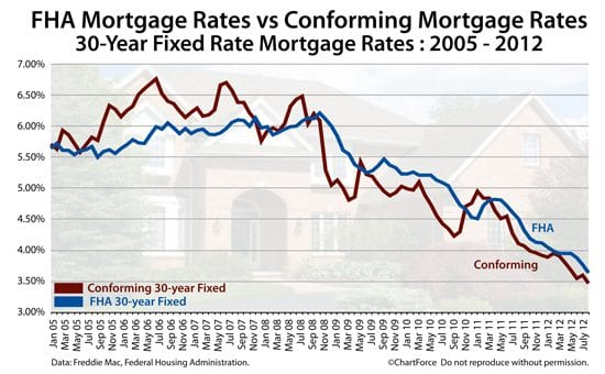 FHA Mortgage Vs Conforming Mortgage : Which Is Better?