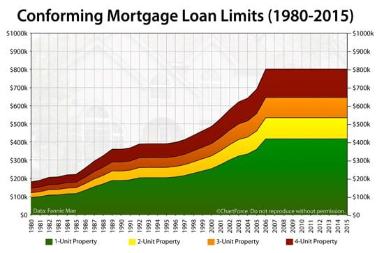 2015 Conforming Mortgage Loan Limits: How Much Can You Borrow?