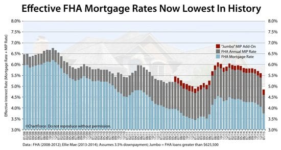 """New FHA MIP lowers today's """"effective"""" FHA mortgage rates to record-low levels"""