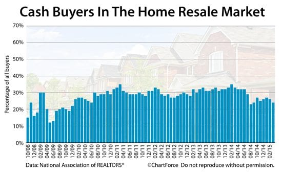 Cash buyers account for 24% of market and cash buyers can cash-out refinance 1-day after closing