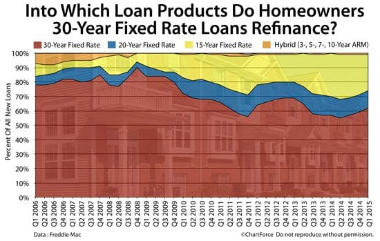 Into what loans do homeowners with 30-year fixed rate mortgages refinance?