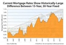 Mortgage rate difference between 30-year fixed, 15-year fixed (2006-2015)