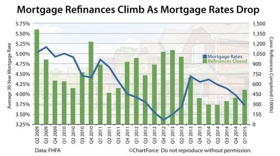 As mortgage rates drop, refinance volume climbs