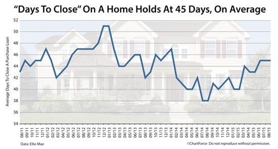 How long does it take to close on a mortgage?