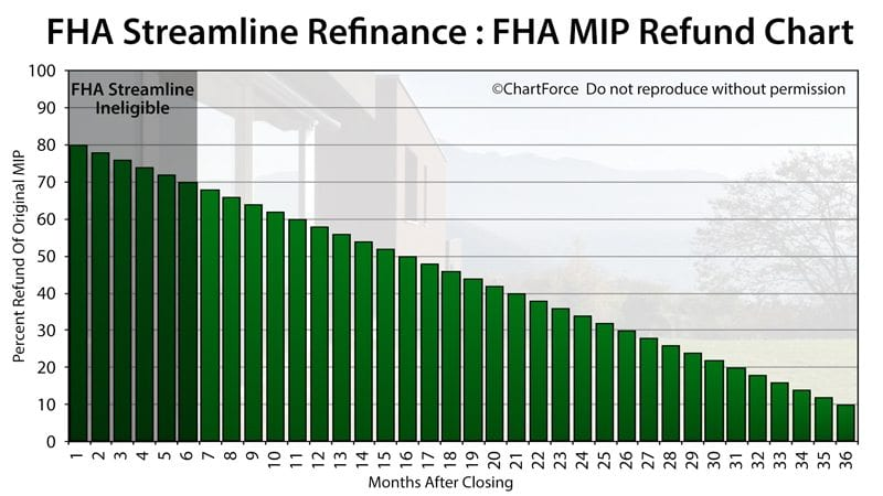 Worksheet Fha Streamline Worksheet fha streamline refinance guidelines rates rates