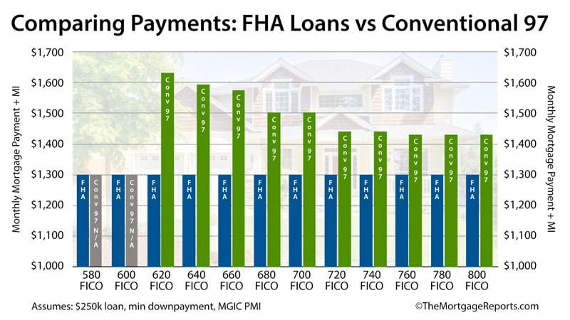 Comparing payments for an FHA loan against the Conventional 97 program at different FICO score combinations