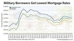 VA mortgage rates are lower than conventional and FHA mortgage rates