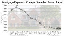 Freddie Mac: Mortgage payments getting cheaper as mortgage rates drop