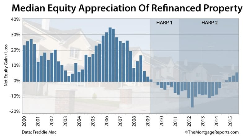 Freddie Mac: Median appreciation of refinanced homes is climbing