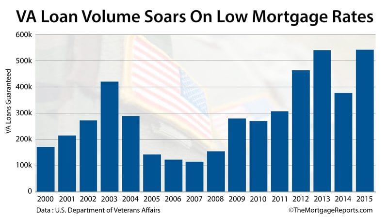 VA Home Loan Guaranty Program: Loan count 2000-2015