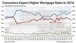 Consumers expect mortgage rates to rise over the next 12 months