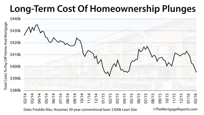 As mortgage rates drop, it's cheaper to own a home