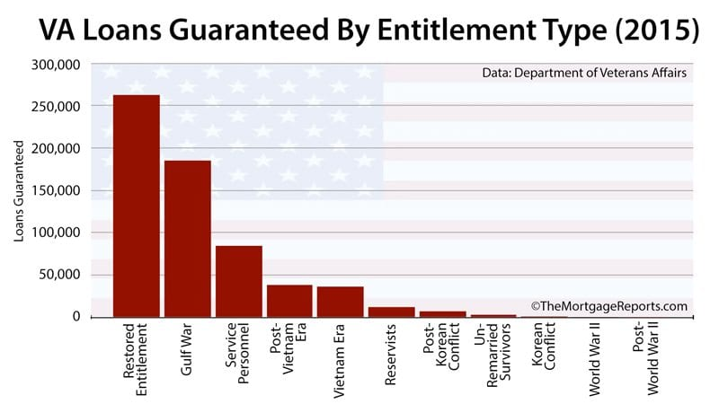 VA Loans Guaranteed By Entitlement Type (2015)
