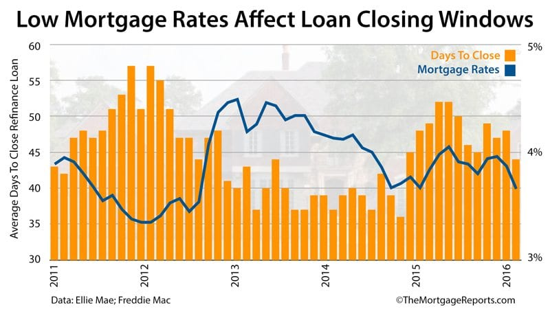 Ellie Mae: Refinance mortgage increase 0.125% or more