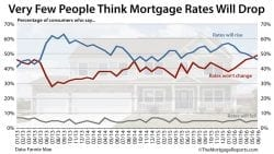 Fannie Mae National Housing Survey Consumer Expectations For Mortgage Rates