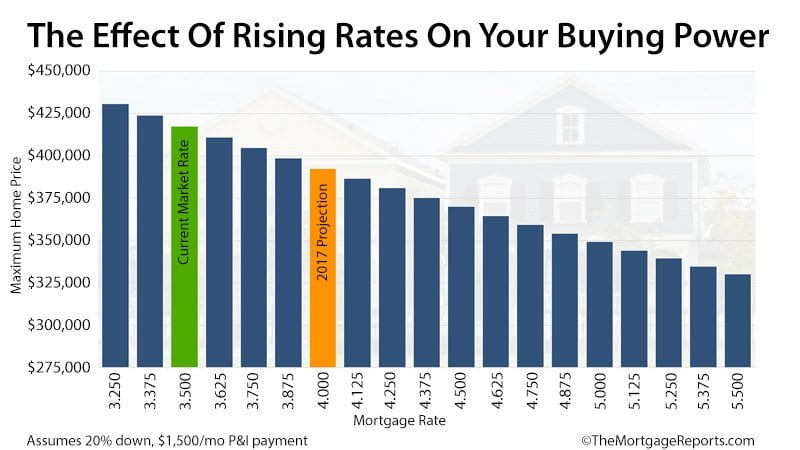 What happens to home buying power as rates rise for How does a mortgage work when building a home