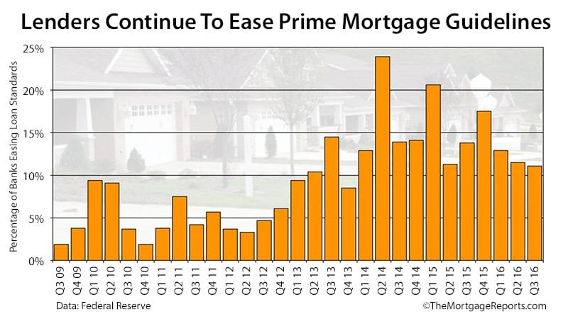 Record Numbers Of Mortgage Applicants Are Getting Approved