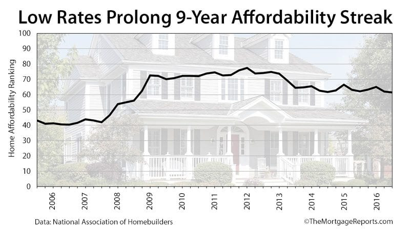 NAHB Housing Opportunity Index 2016 Q3
