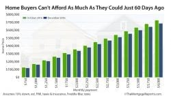 Rising Mortgage Rates Hurt Home Buyers Chances Of Affording The Home They Want