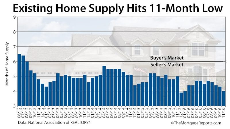 NAR Existing Home Sales Home Supply November 2016