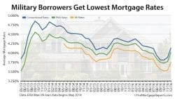 Ellie Mae Mortgage Rates Conv FHA VA 2016-12