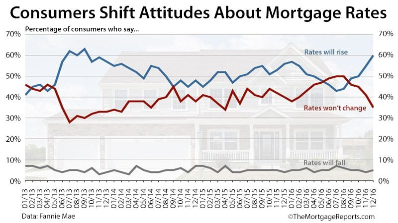 Fannie Mae Housing Survey Mortgage Rates December 2016