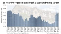 Freddie Mac PMMS Mortgage Rates Survey January 26 2017