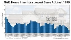NAR Existing Home Sales Inventory December 2016