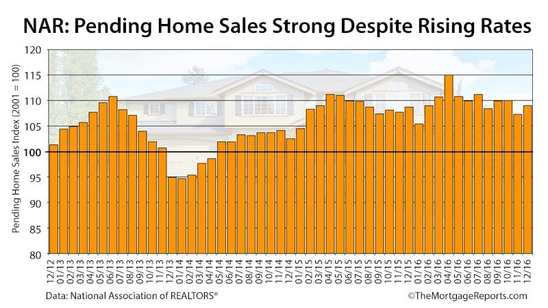 NAR Pending Home Sales December 2016