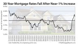 Freddie Mac Mortgage Rates January 5 2017
