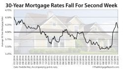 Freddie Mac Mortgage Rates January 12 2017