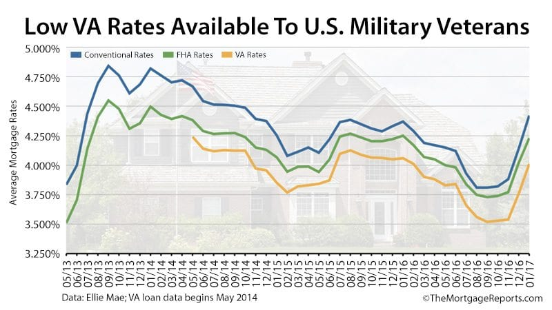 Va Mortgages: Va Mortgage Loan Rates Today