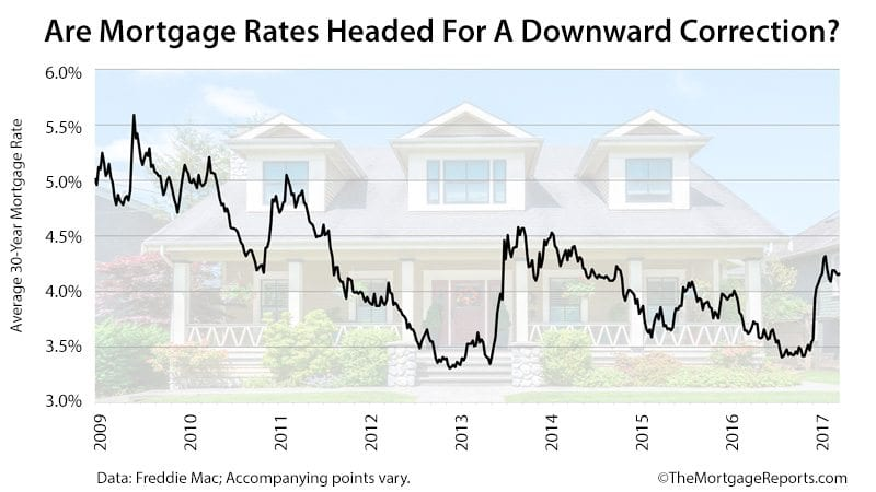 Freddie Mac Mortgage Rates Survey Rates Headed For Correction