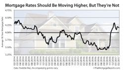 Freddie Mac Mortgage Rates 2017 February 16