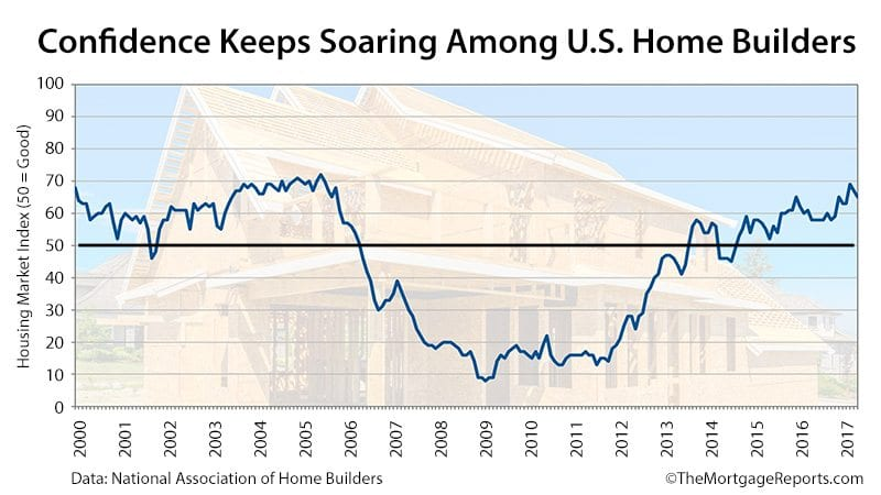NAHB Housing Market Index February 2017