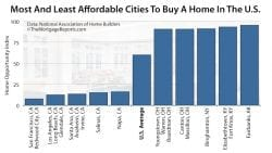 Most And Least Affordable Cities To Buy A Home In The U.S.