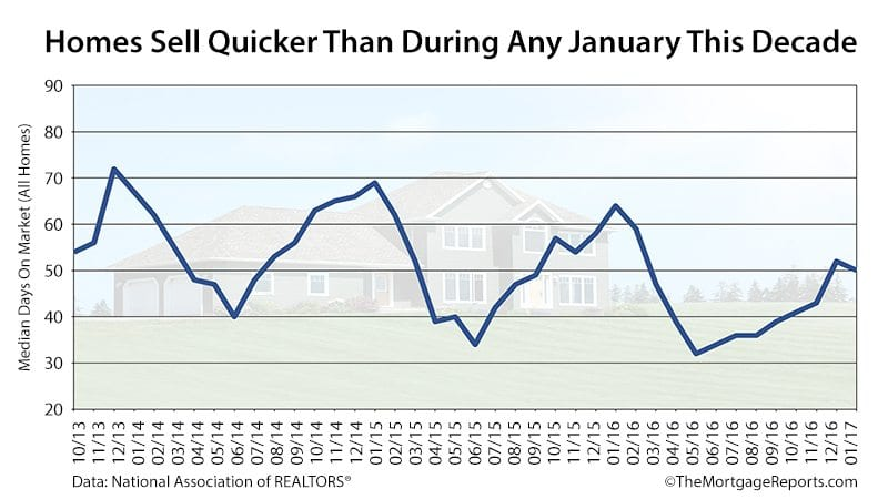 Homes Sell Faster Than Any January This Decade NAR Existing Home Sales Days On Market Report