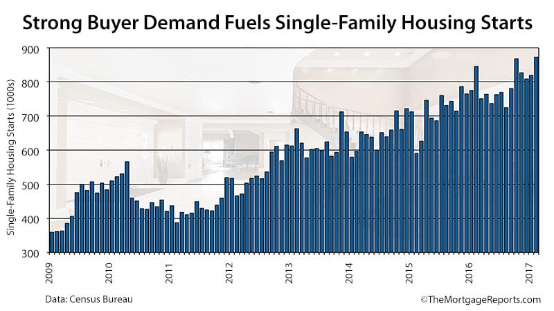 Census Bureau Housing Starts 2017-02