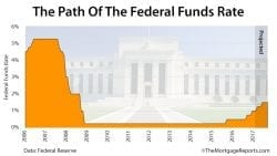Fed Meeting March 2017 Rate Predictions