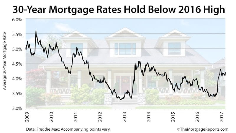 United States  mortgage activity rises to highest since December: MBA