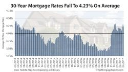 Mortgage Rates Survey Freddie Mac March 23 2017