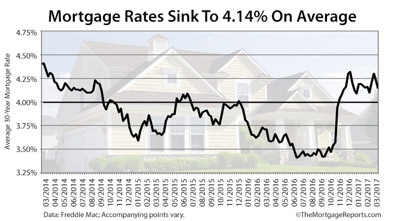 Average US 30-year mortgage rate slips to 4.14 per cent