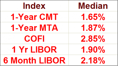 Median ARM Indexes