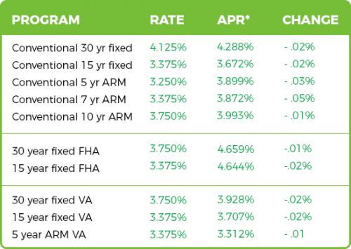 current mortgage rates