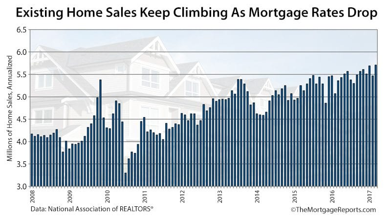 NAR Existing Home Sales March 2017