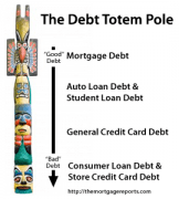 The Debt Totem Pole for Mortgages, Auto, Credit Card and Store Credit debt