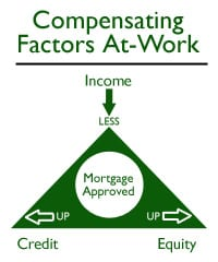 The Mortgage Approval Triangle -- How Compensating Factor impact mortgage approvals